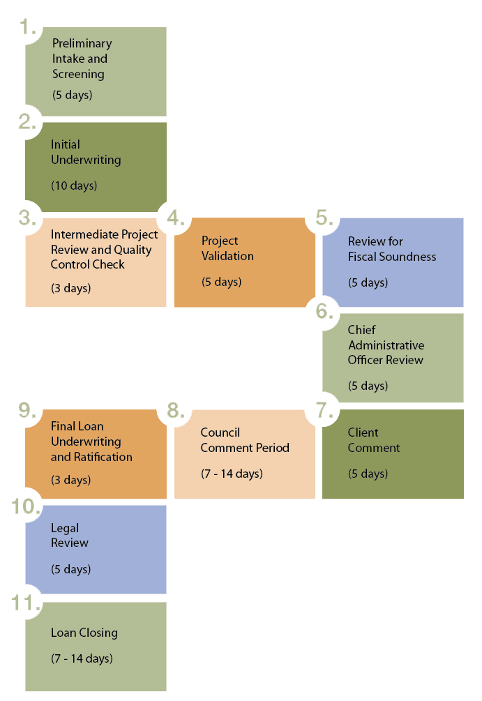 CEX-EDIFund_process-timeline.png