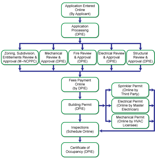 Processing-Review-Agency-Flow-Chart-Assisted-Living-6-or-More