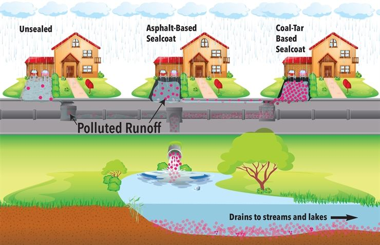 Coal Tar Environment Effect Illustration